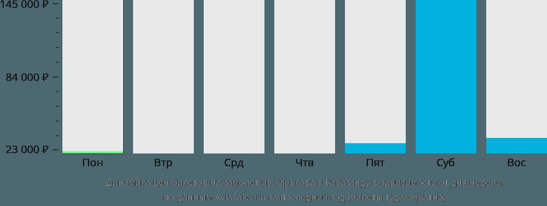 Динамика цен билетов на самолет из Харькова в Караганду в зависимости от дня недели