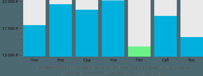 Динамика цен билетов на самолет из Харькова в Нидерланды в зависимости от дня недели