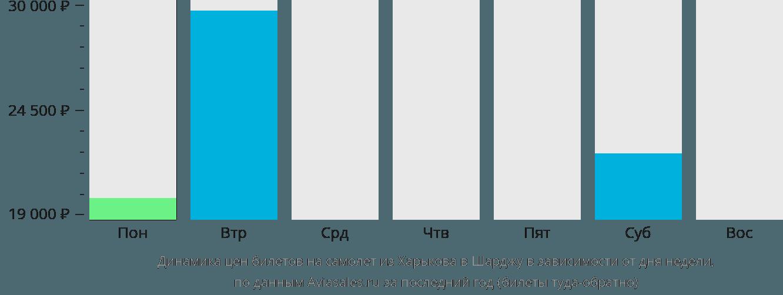 Динамика цен билетов на самолет из Харькова в Шарджу в зависимости от дня недели