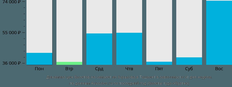 Динамика цен билетов на самолёт из Харькова в Ташкент в зависимости от дня недели