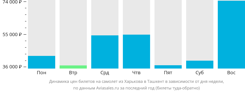 Динамика цен билетов на самолет из Харькова в Ташкент в зависимости от дня недели
