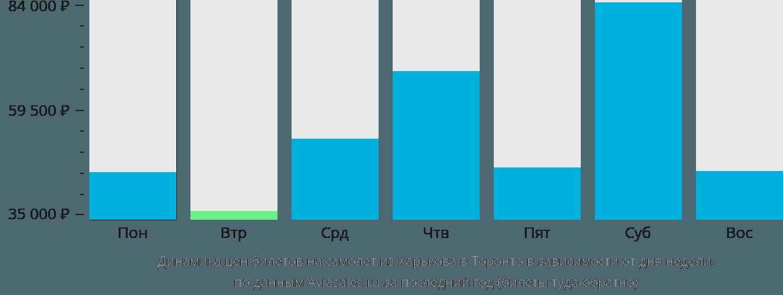 Динамика цен билетов на самолет из Харькова в Торонто в зависимости от дня недели