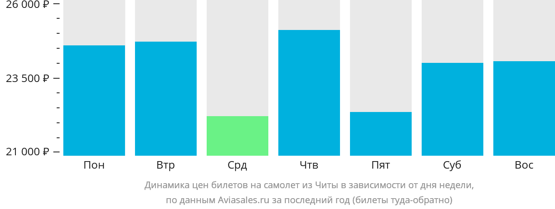 Динамика цен билетов на самолет из Читы в зависимости от дня недели