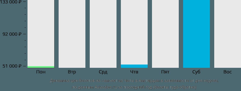 Динамика цен билетов на самолет из Читы в Амстердам в зависимости от дня недели