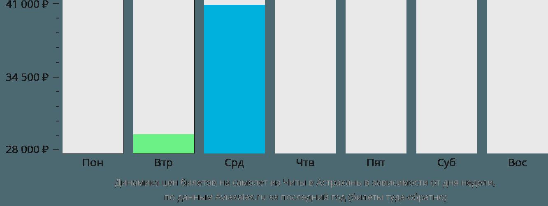 Динамика цен билетов на самолёт из Читы в Астрахань в зависимости от дня недели