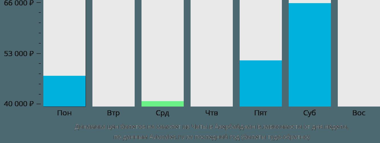 Динамика цен билетов на самолет из Читы в Азербайджан в зависимости от дня недели
