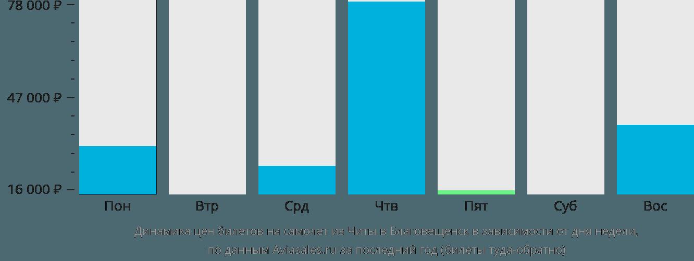Динамика цен билетов на самолёт из Читы в Благовещенск в зависимости от дня недели