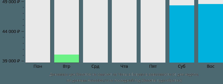 Динамика цен билетов на самолет из Читы в Батуми в зависимости от дня недели