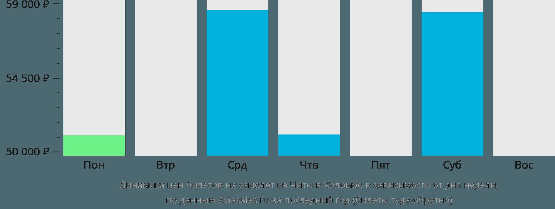 Динамика цен билетов на самолёт из Читы в Коломбо в зависимости от дня недели
