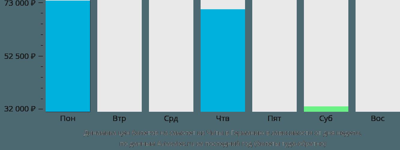 Динамика цен билетов на самолёт из Читы в Германию в зависимости от дня недели