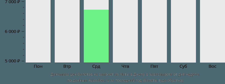 Динамика цен билетов на самолет из Читы в Днепр в зависимости от дня недели