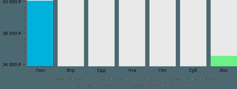 Динамика цен билетов на самолет из Читы в Дюссельдорф в зависимости от дня недели