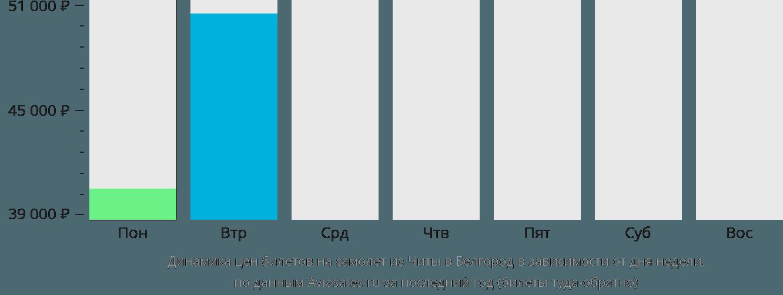 Динамика цен билетов на самолет из Читы в Белгород в зависимости от дня недели
