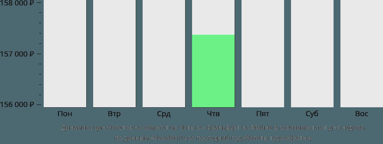 Динамика цен билетов на самолет из Читы во Франкфурт-на-Майне в зависимости от дня недели