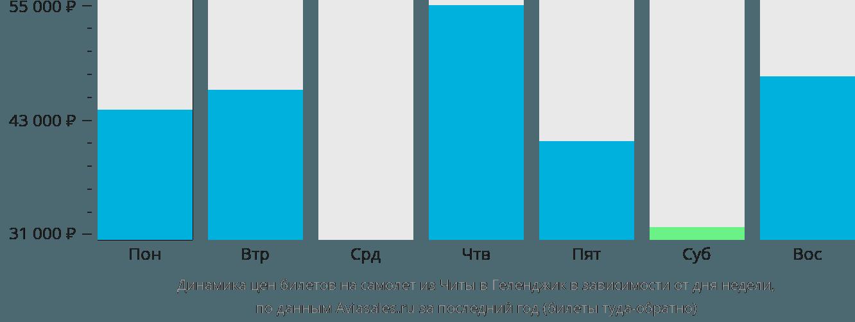 Динамика цен билетов на самолет из Читы в Геленджик в зависимости от дня недели