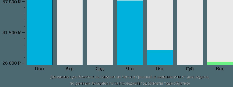 Динамика цен билетов на самолет из Читы в Грозный в зависимости от дня недели