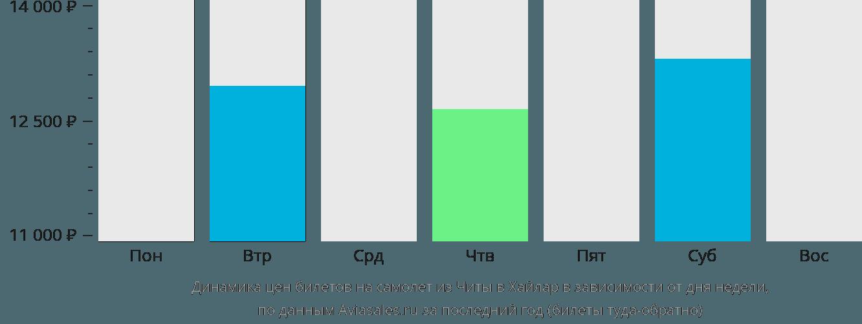 Динамика цен билетов на самолёт из Читы в Хайлар в зависимости от дня недели