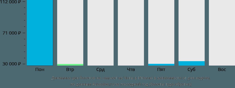 Динамика цен билетов на самолёт из Читы в Италию в зависимости от дня недели