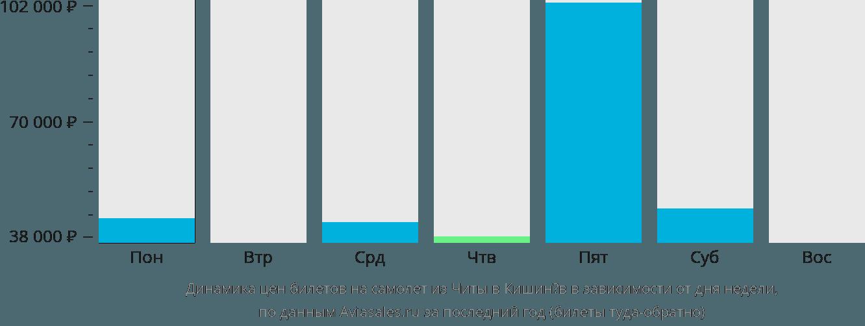 Динамика цен билетов на самолет из Читы в Кишинёв в зависимости от дня недели