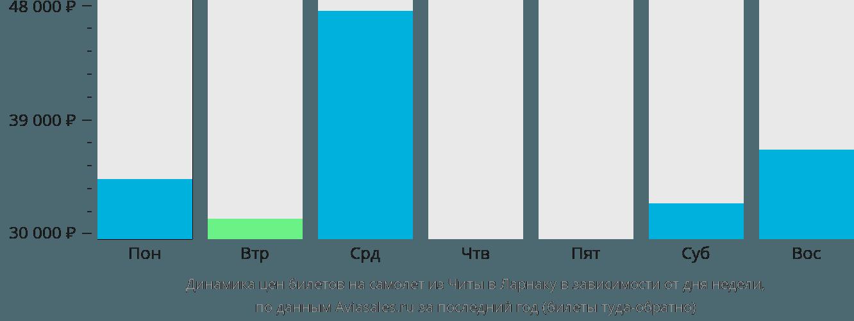Динамика цен билетов на самолет из Читы в Ларнаку в зависимости от дня недели