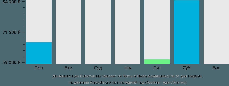 Динамика цен билетов на самолет из Читы в Мале в зависимости от дня недели