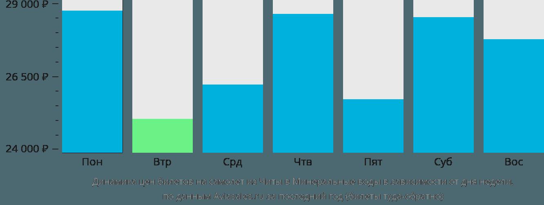 Динамика цен билетов на самолет из Читы в Минеральные воды в зависимости от дня недели