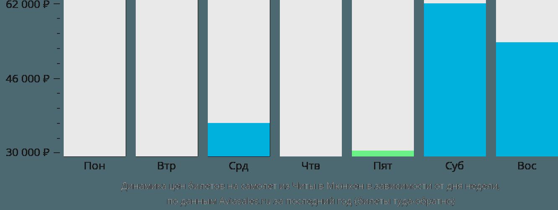 Динамика цен билетов на самолёт из Читы в Мюнхен в зависимости от дня недели