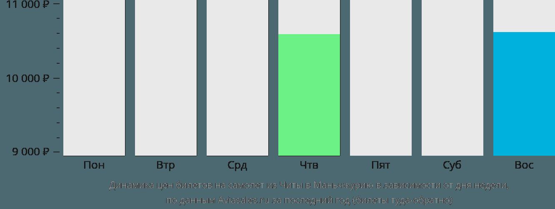 Динамика цен билетов на самолет из Читы в Маньчжурию в зависимости от дня недели