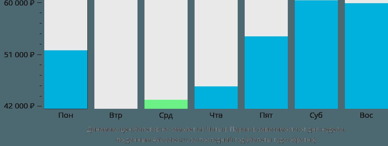 Динамика цен билетов на самолёт из Читы в Париж в зависимости от дня недели