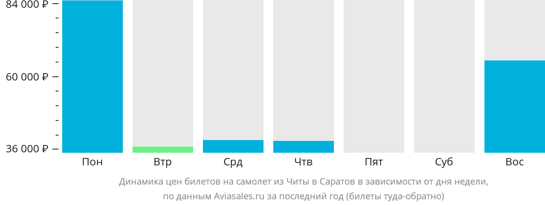 Динамика цен билетов на самолет из Читы в Саратов в зависимости от дня недели