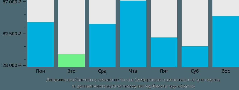 Динамика цен билетов на самолёт из Читы в Симферополь в зависимости от дня недели