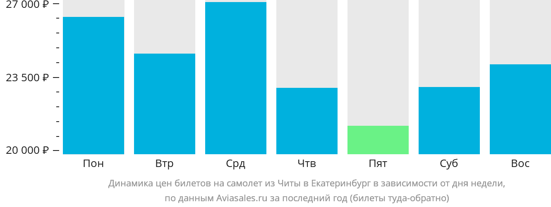 Динамика цен билетов на самолет из Читы в Екатеринбург в зависимости от дня недели