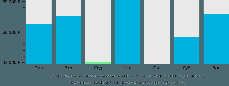 Динамика цен билетов на самолет из Читы в Санью в зависимости от дня недели
