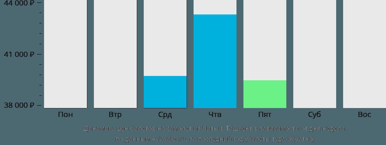 Динамика цен билетов на самолет из Читы в Ташкент в зависимости от дня недели
