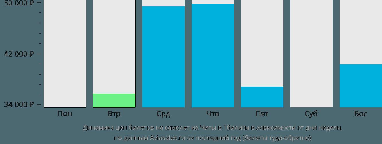 Динамика цен билетов на самолет из Читы в Тбилиси в зависимости от дня недели