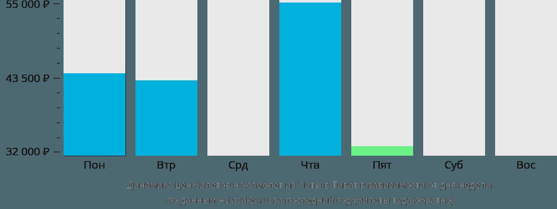 Динамика цен билетов на самолет из Читы в Тиват в зависимости от дня недели