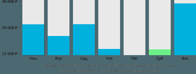 Динамика цен билетов на самолет из Читы в Тюмень в зависимости от дня недели