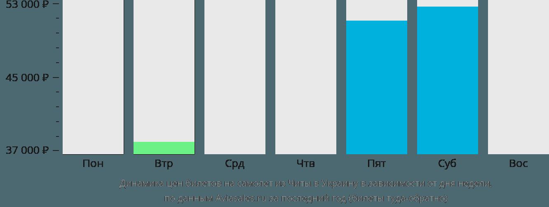 Динамика цен билетов на самолёт из Читы в Украину в зависимости от дня недели
