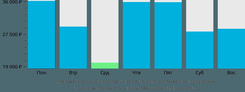 Динамика цен билетов на самолет из Читы в Уфу в зависимости от дня недели