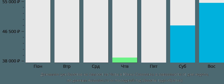 Динамика цен билетов на самолет из Читы в Южно-Сахалинск в зависимости от дня недели
