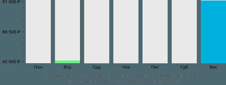 Динамика цен билетов на самолет из Читы в Узбекистан в зависимости от дня недели
