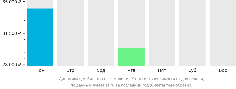 Динамика цен билетов на самолет из Хатанги в зависимости от дня недели
