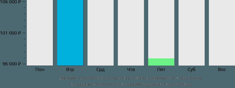 Динамика цен билетов на самолет из Хотана в зависимости от дня недели