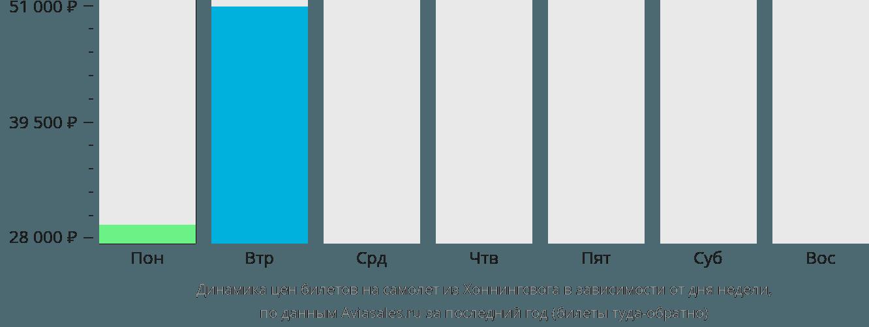 Динамика цен билетов на самолёт из Хоннингсвога в зависимости от дня недели