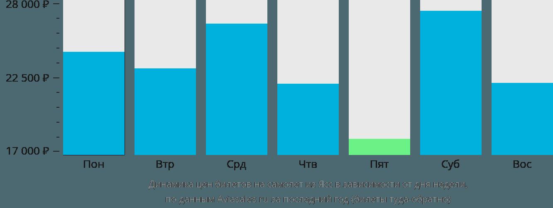 Динамика цен билетов на самолет из Яссы в зависимости от дня недели