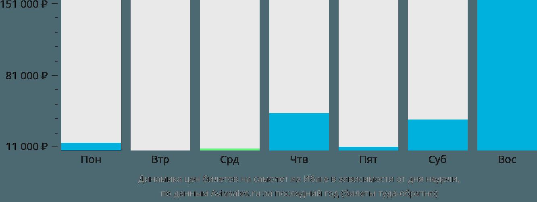 Динамика цен билетов на самолет из Ибаге в зависимости от дня недели