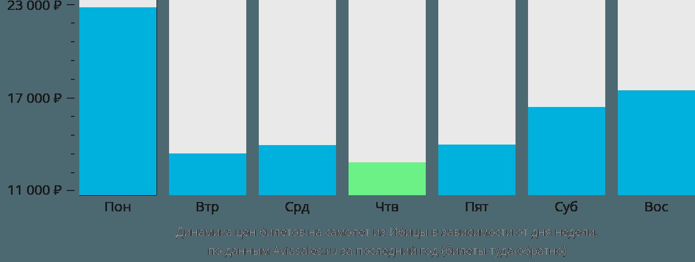 Динамика цен билетов на самолет из Ибицы в зависимости от дня недели