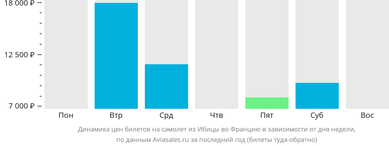 Динамика цен билетов на самолёт из Ибицы во Францию в зависимости от дня недели