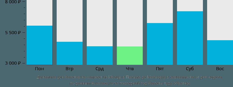 Динамика цен билетов на самолет из Ибицы в Пальма-де-Мальорку в зависимости от дня недели