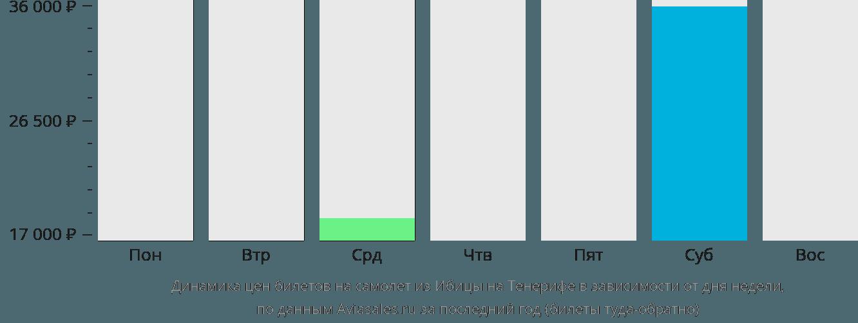 Динамика цен билетов на самолет из Ибицы на Тенерифе в зависимости от дня недели